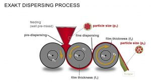 EXAKT Dispersion Process