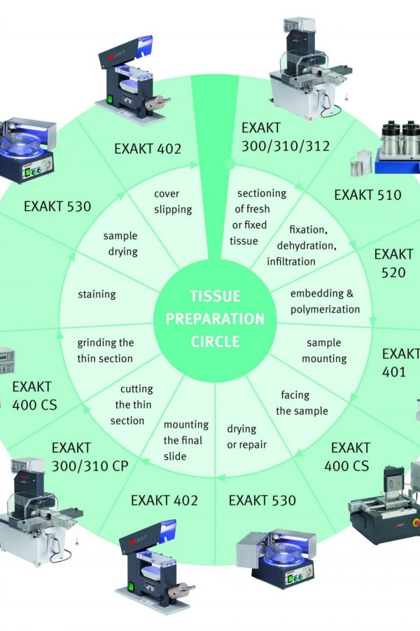 Thin Section Cutting Technology